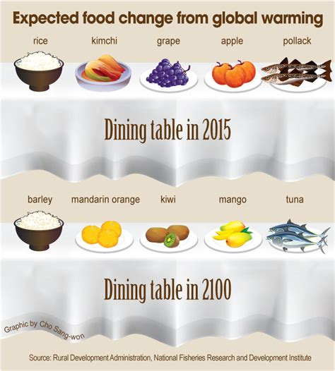 cooking with chagne expected food change from global warming