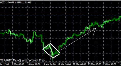 diamond pattern in trading diamonds consolidation pattern forex4you