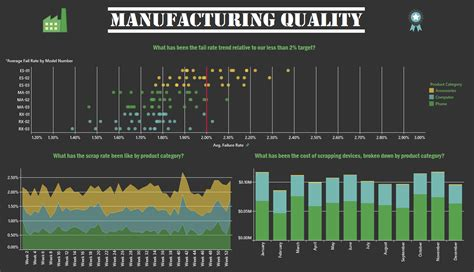 manufacturing dashboard template manufacturing dashboards why visualizing data is