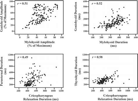pattern matrix definition figure 2 pearson product moment correlation scatter plot