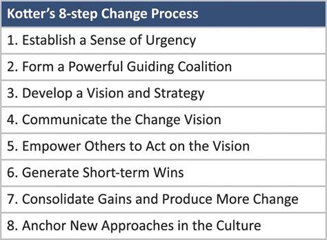 kotter culture kotter s change process table showing kotter s 8 step