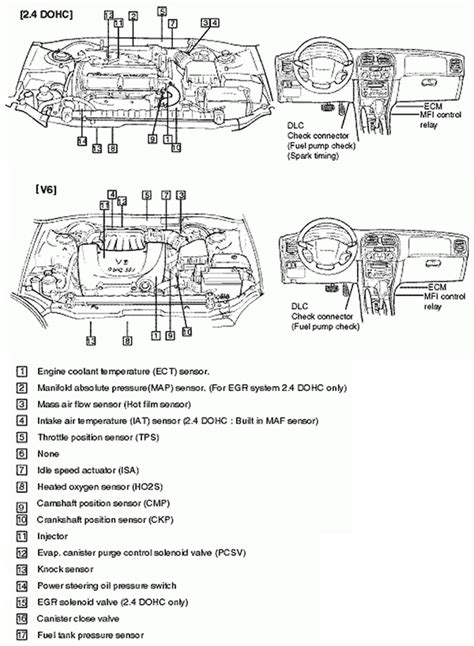jeep engine light stays on subaru outback dashboard diagram imageresizertool com