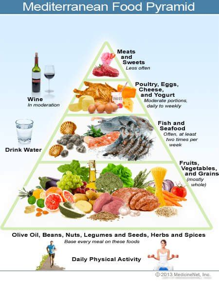 mediterranean diet learn about foods in the meal plan