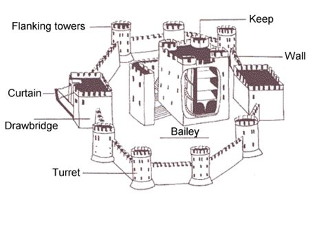middle ages castle diagram mystery in the middle ages seqenciaci sessi14