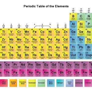 printable periodic table in french 4 new elements added to periodic table financial tribune