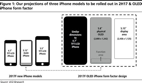 iphone 8 to boost retina resolution to 2436 215 1125 at 521 ppi