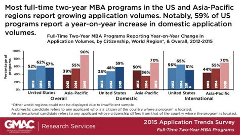 2 Year Mba Programs by Gmac 2015 2 Year Time Mba Program Application Trends
