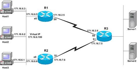 cisco router configuration template configuring hsrp and vrrp on cisco routers