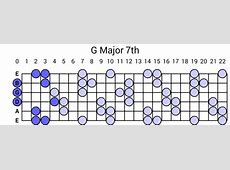 G Major 7th Arpeggio G Sharp Chord Guitar Finger Position