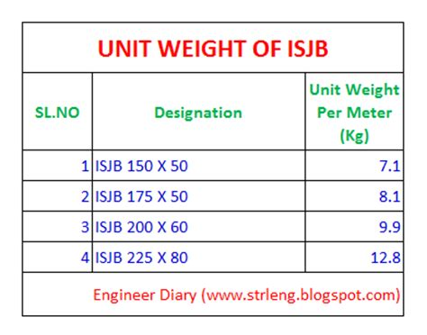 sectional weight of steel unit weight of isjb engineer diary