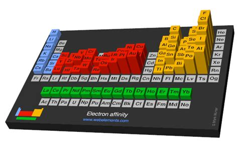 web elements periodic table webelements periodic table 187 periodicity 187 electron