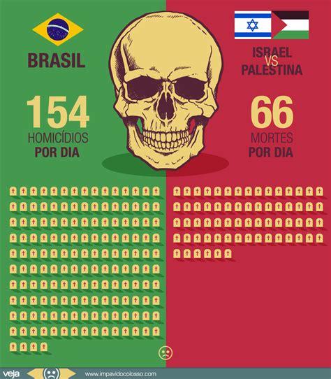 o time que mais deve no brasil 2017 crime mata mais por dia no brasil que o confronto entre