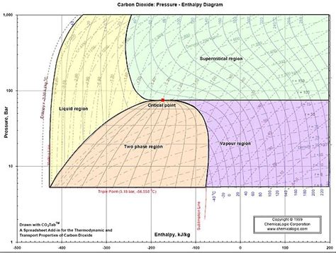 diagramme enthalpique co2 appendix a 1 co2 thermodynamics global ccs institute