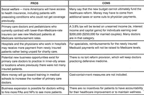 Pro Health Care Reform Essay by Pros And Cons Of Healthcare Reform For Hospitals 2017 2018 Car Release Date