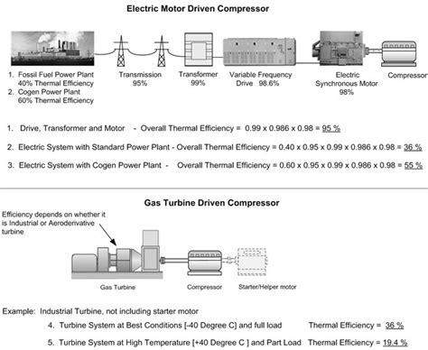 vfd for compressor in and gas industry