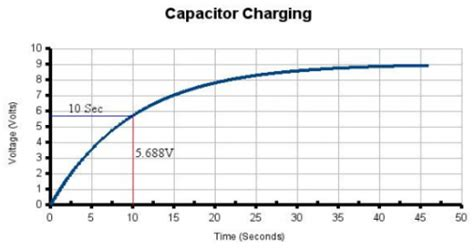 crt capacitor discharge time how to measure a capacitor with an oscilloscope theory time for science
