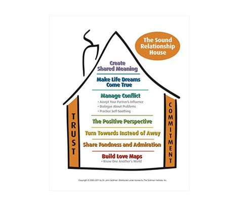 Gottman Sound Relationship House by Sound Relationship House Magnet
