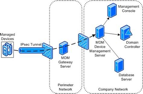 mobile device management server device management with mobile device manager