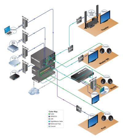 crestron system design by official crestron dealer uk