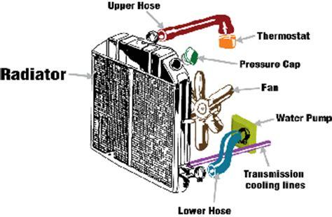 design construction application of engine components designing a more effective car radiator application center