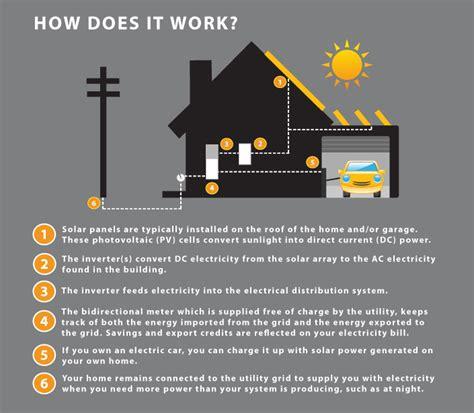 how do residential solar panels work how do grid systems work skyfire energy calgary edmonton western canada solar power