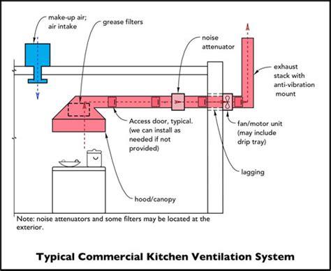 kitchen ventilation system design kitchen ventilation system design home furniture