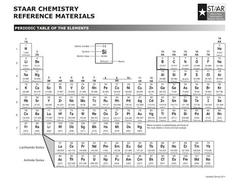 printable periodic table staar search results for staar periodic table 10th grade