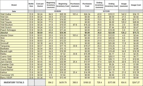 Restaurant Inventory Spreadsheet by Restaurant Inventory Spreadsheet Template Restaurant