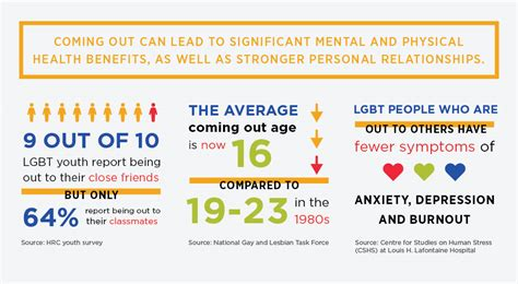 s day coming out mental health and the lgbtq community pt 2