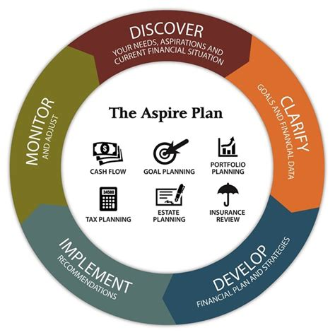 Planning Processes Brown Financial image gallery planning process