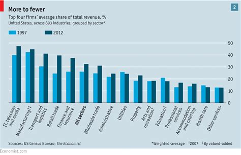 Big Four To Top Mba by Business In America Much Of A Thing The Economist