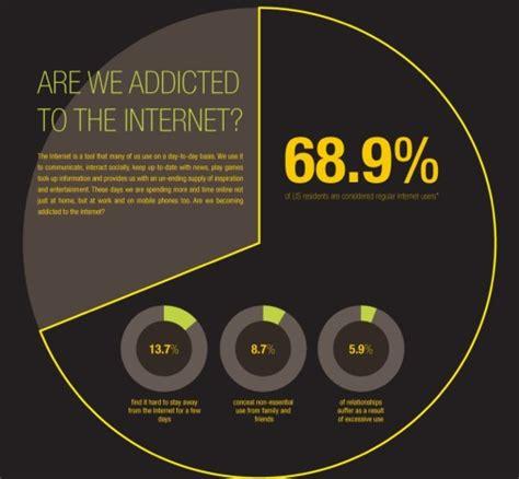 Technology Detox Symptoms by Statistics Addiction