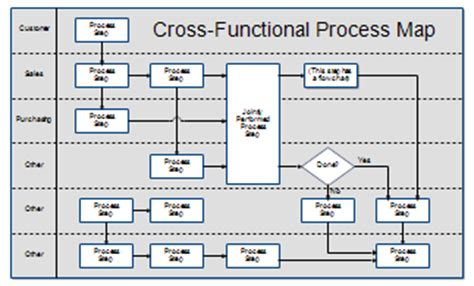process mapping templates in excel process maps and process mapping