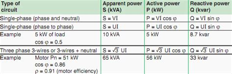 power factor for lighting load electric power quality and lighting part 2
