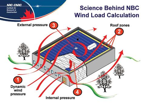 indonesia wind design code wind design for roofing misconceptions and consequences