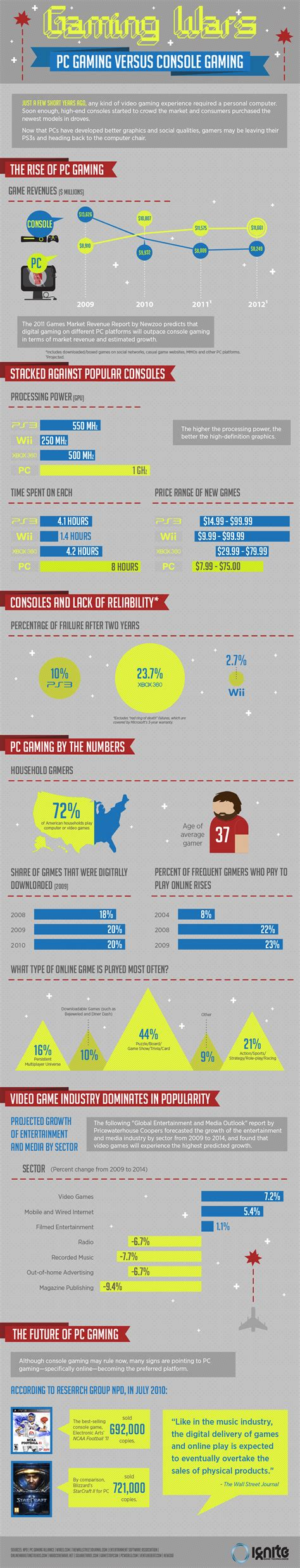 console per pc pc gaming vs consoles the infographic extremetech