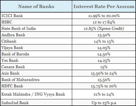 housing loan interest rates for all banks interest rates on personal loans bank icici bank loan