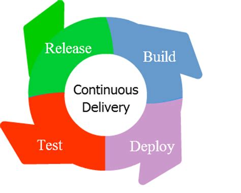 continuous delivery a brief overview of continuous delivery books continuous delivery software engineering daily
