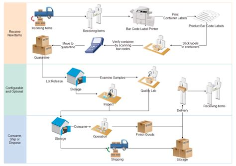 work flow or workflow visio 3d work diagram visio get free image about wiring