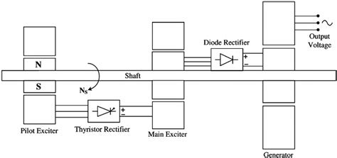 generator exciter diagram 25 wiring diagram images