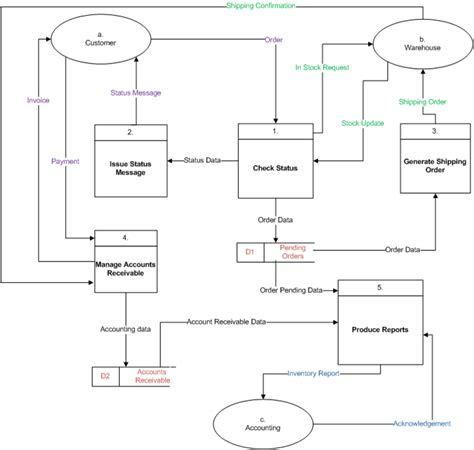 make dfd flowcharts and data flow diagrams dfds eternal
