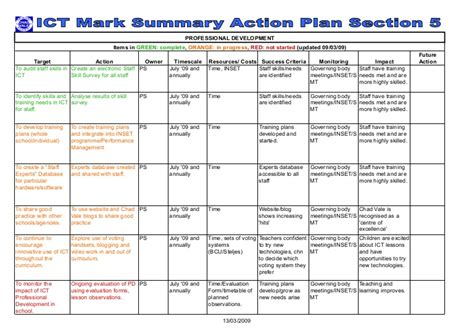 Practice Development Plan Template
