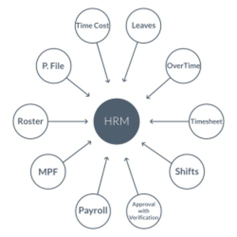 Mba Hrm by Mba Concept Diagram Hrm 250 215 250 Cpanywhere