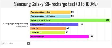 Fast Charge Wireless Charging Samsung Galaxy S8 S8plus battery showdown galaxy s8 vs iphone 7 plus