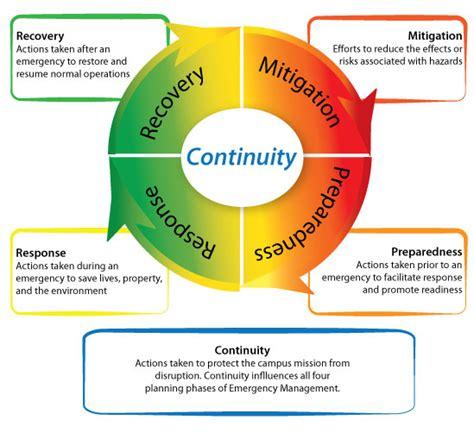 emergency management planning cycle emergency preparedness uc davis safety services