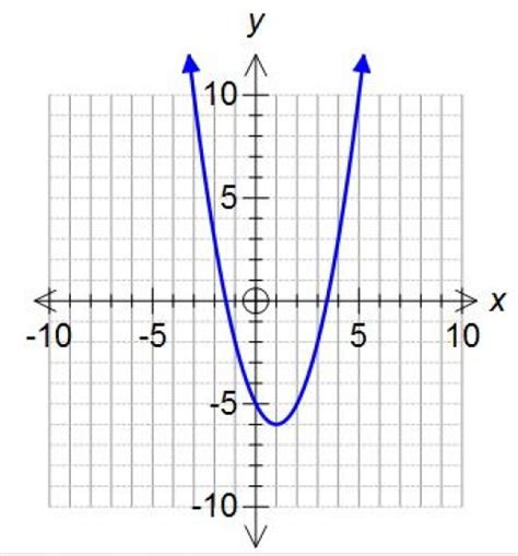 Drawing Quadratic Graphs by How To Draw A Quadratic Graph A Curve Or Parabola Like