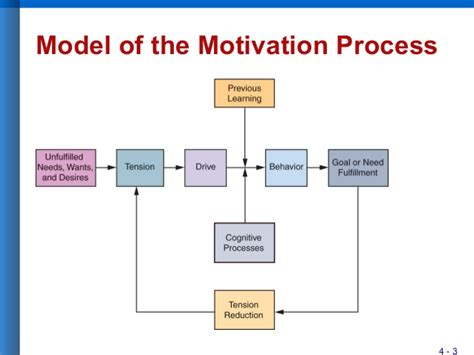 Consumer Motivation Mba by Image Gallery Motivation Process