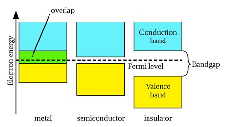 define the word diode electrical conductivity of metal semiconductor and insulator electronics tech