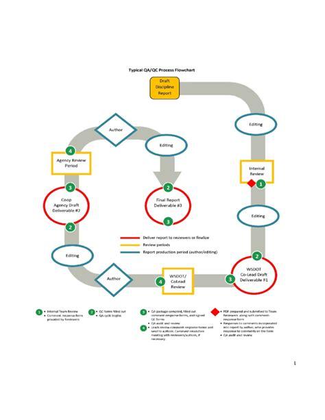 quality control plans templates franklinfire co