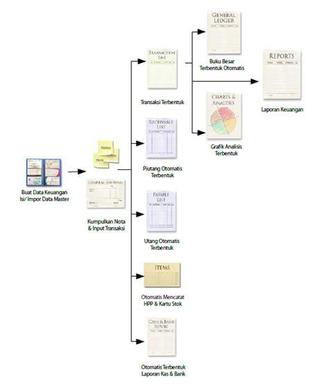 langkah langkah membuat neraca saldo dalam program excel software akuntansi vs excel membuat laporan keuangan